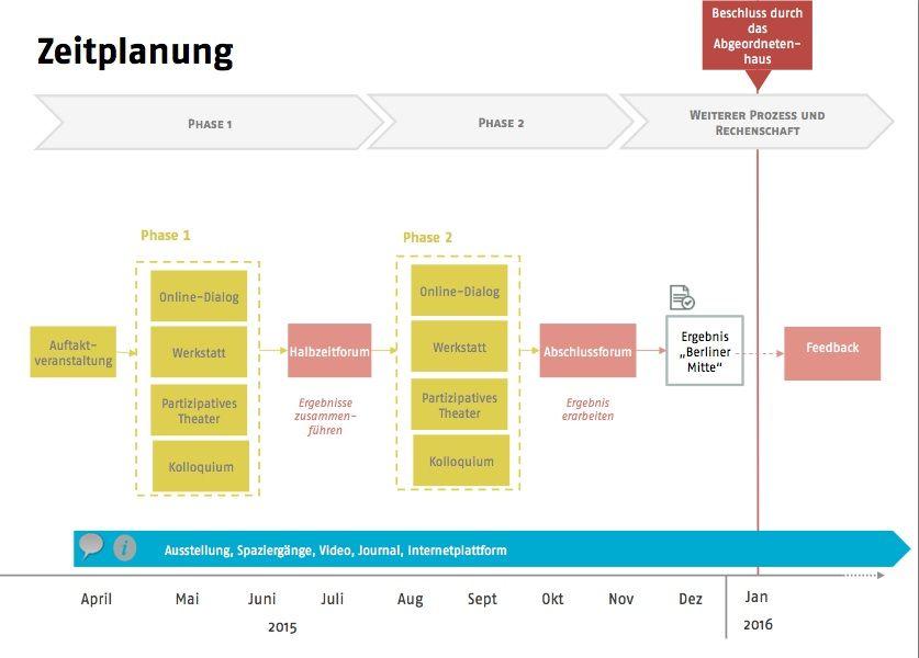 """Prozessdesign der Stadtdebatte """"Alte Mitte - neue Liebe?"""" 2015 (Quelle: zebralog)"""