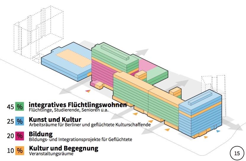 Konzept Flüchtlings- und Kreativzentrum im Haus der Statistik (Initiative Stadtneudenken)